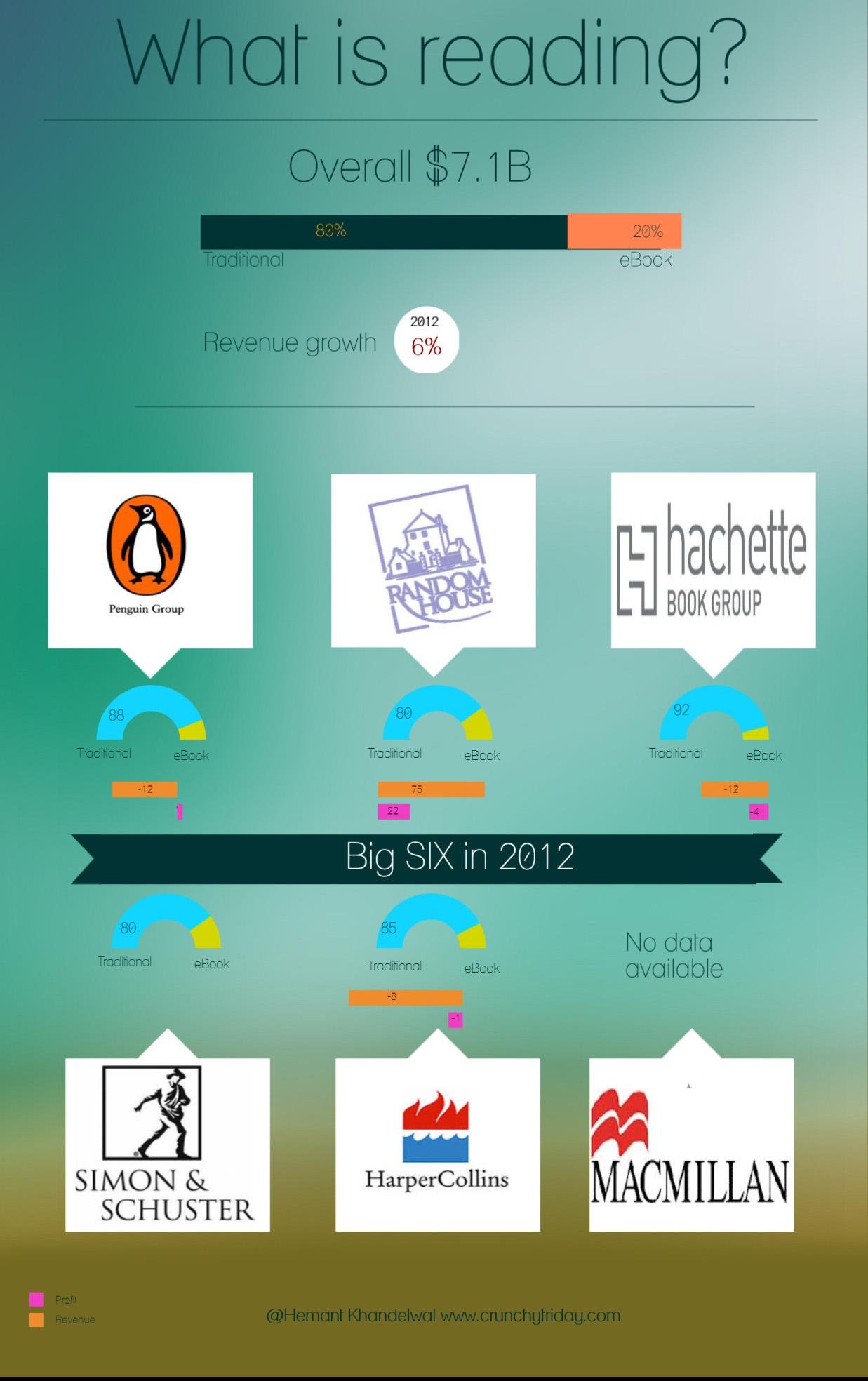 Big six publishers