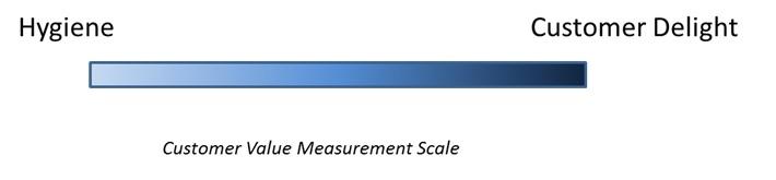 CustomerValueMeasurementScale