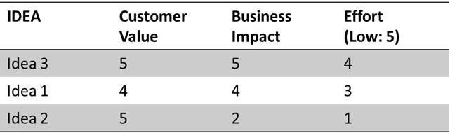 Idea_valuation_table