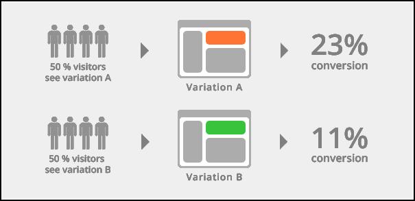 A_B_testing
