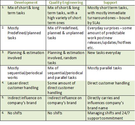 Functional Characteristics